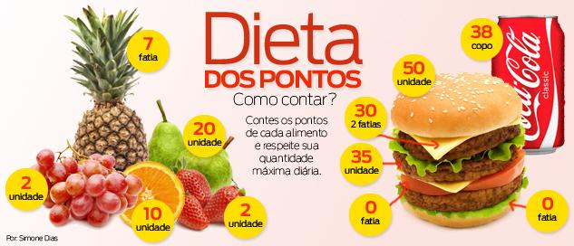 Dieta dos Pontos emagrece rápido